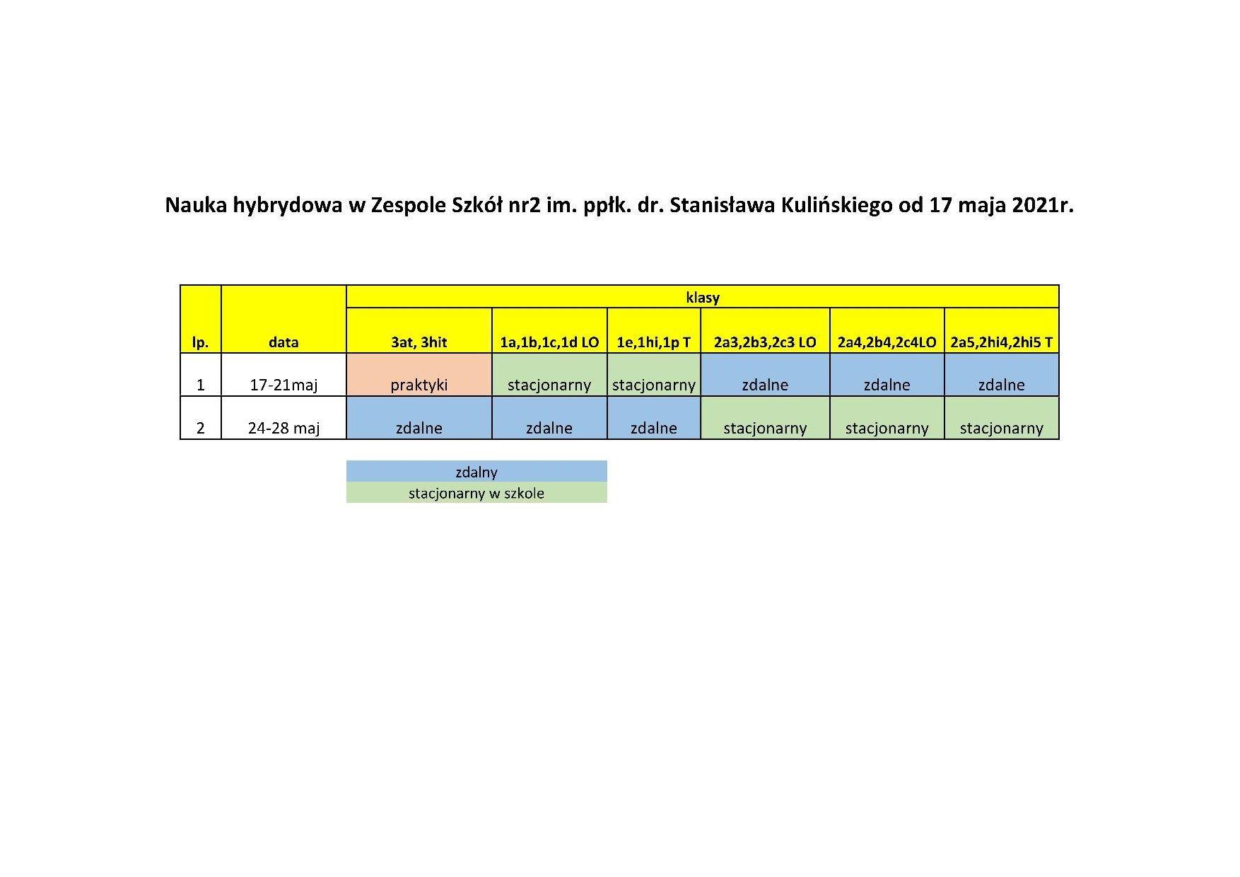Nauka hybrydowa od 17 maja 2021